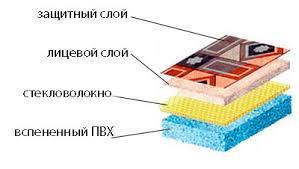 строение линолеума ПВХ