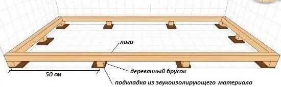 монтаж обрешетки