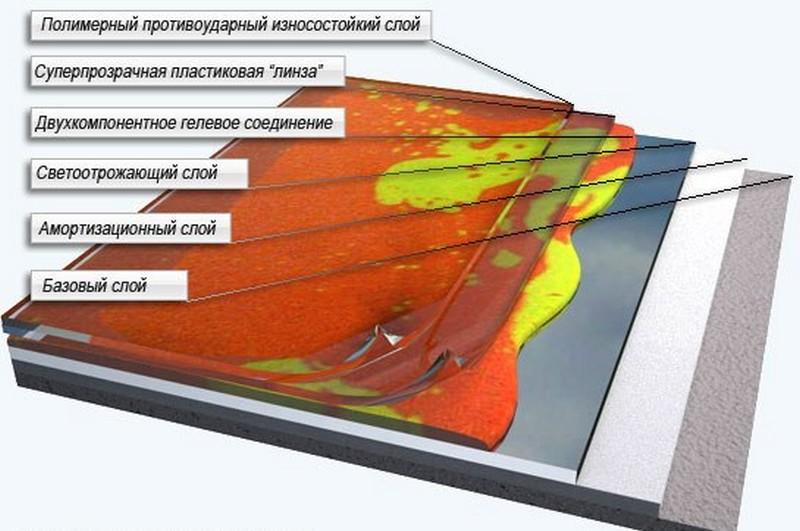 устройство наливных полов