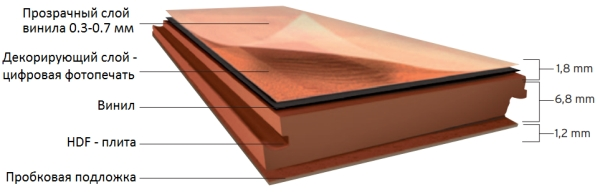 Vinilovaja plitka na HDF-osnove