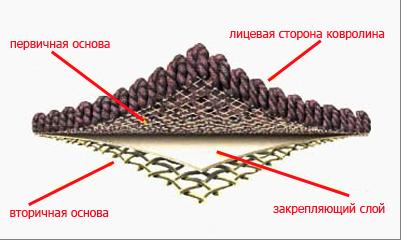 структура ковролина