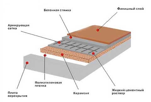 строение бетонной стяжки с керамзитом