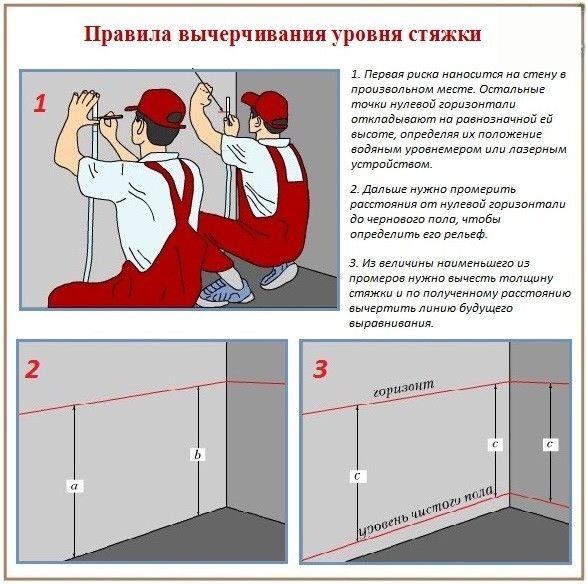 правила вычерчивания уровня стяжки