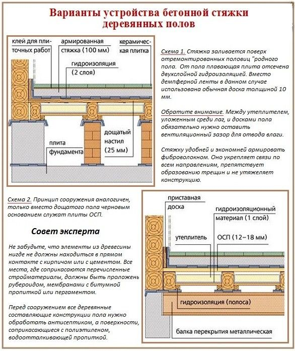 схема устройства бетонной стяжки