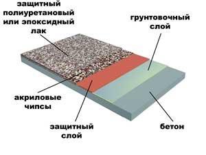 Как сделать 3д наливной пол своими руками фото 488